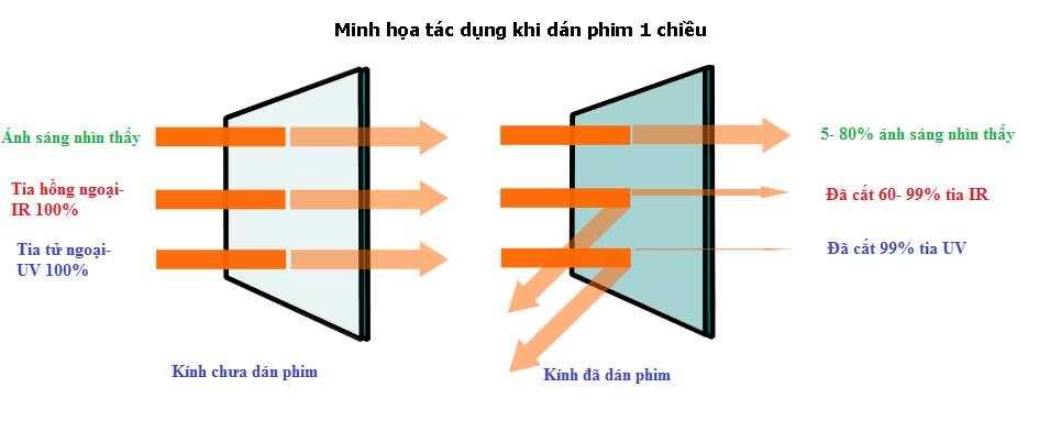 Tác dụng giấy dán kính nhìn 1 chiều